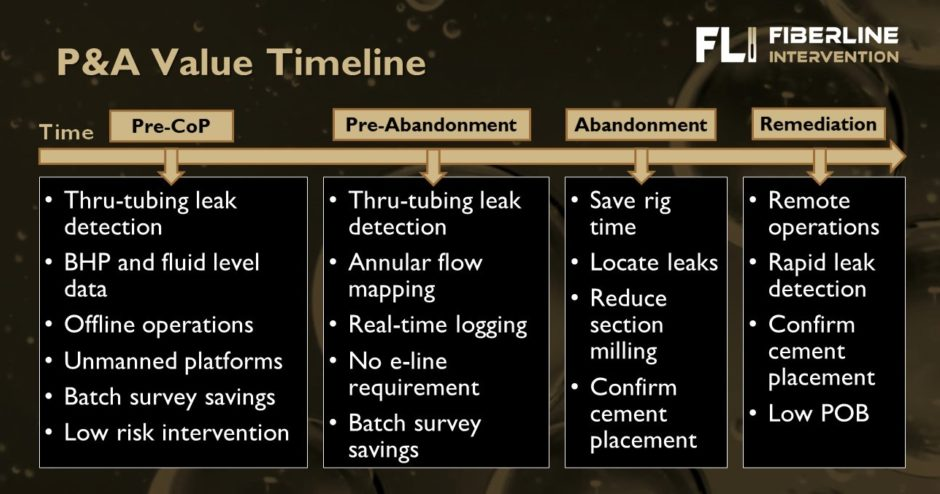 The value of FiberLine Intervention for well decommissioning/ P&A - part 1