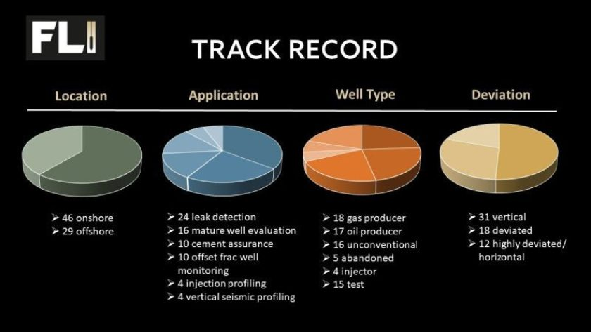 Our deployment track record.